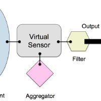 @nervousnet-virtual-sensors